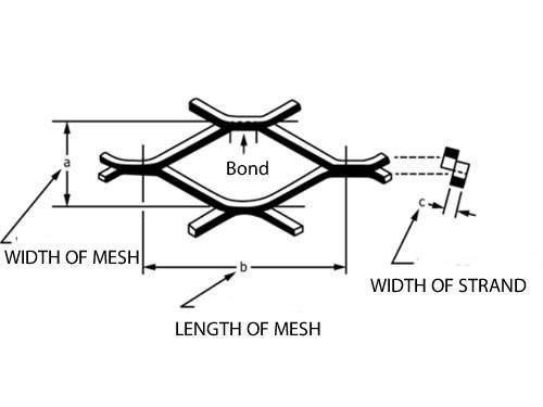The picture shows dimensions of expanded metal.